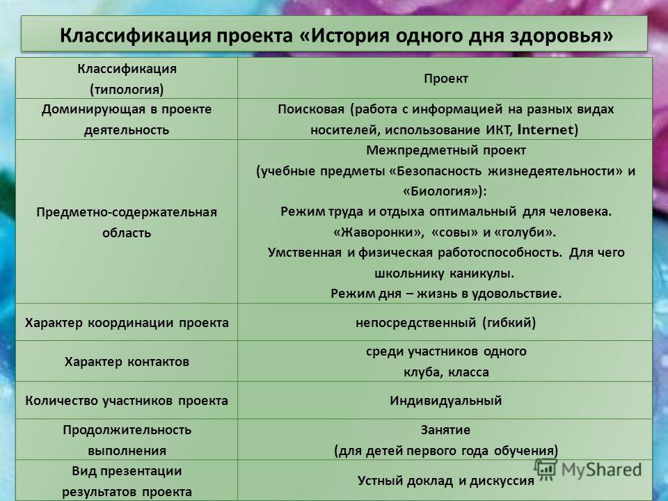Классификация проекта « История одного дня здоровья »