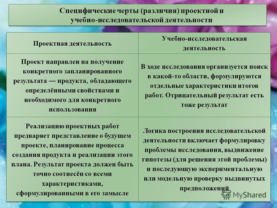 Специфические черты (различия) проектной и учебно-исследовательской деятельности Специфические черты (различия) проектной и учебно-исследовательской деятельности