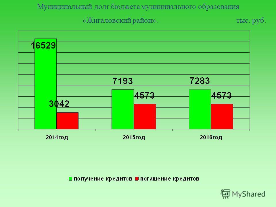 Муниципальный долг бюджета муниципального образования «Жигаловский район». тыс. руб.