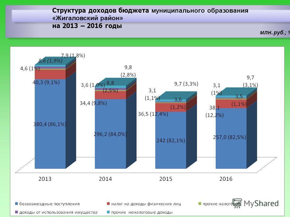 Структура доходов бюджета муниципального образования «Жигаловский район» на 2013 – 2016 годы млн. руб.; %