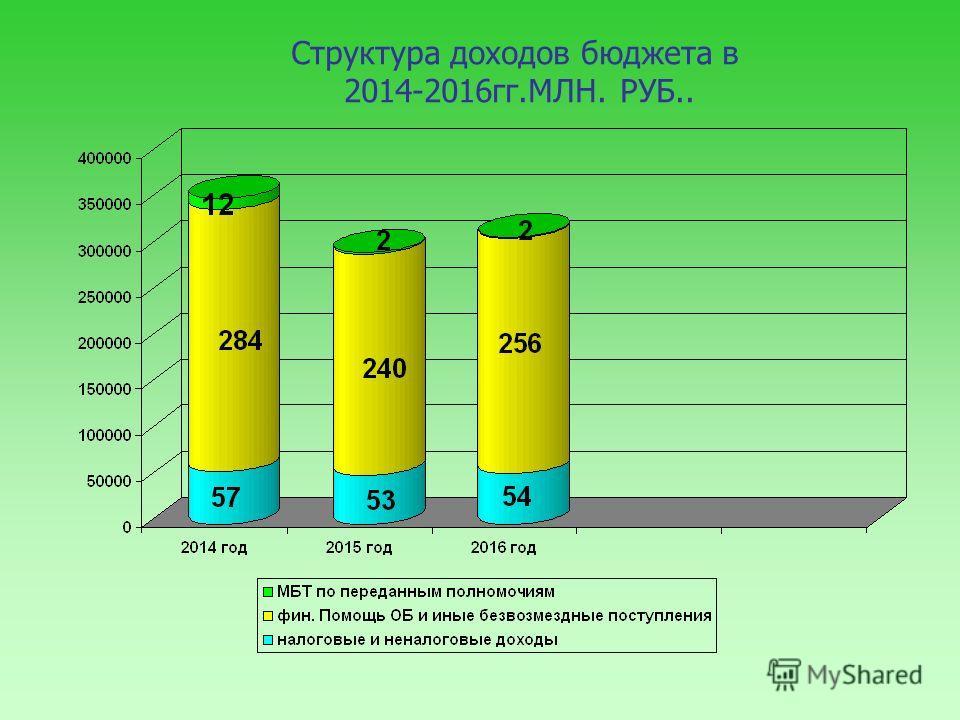 Структура доходов бюджета в 2014-2016 гг.МЛН. РУБ..