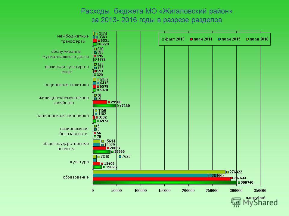 Расходы бюджета МО «Жигаловский район» за 2013- 2016 годы в разрезе разделов
