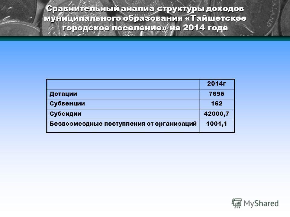 Сравнительный анализ структуры доходов муниципального образования «Тайшетское городское поселение» на 2014 года 2014 г Дотации 7695 Субвенции 162 Субсидии 42000,7 Безвозмездные поступления от организаций 1001,1