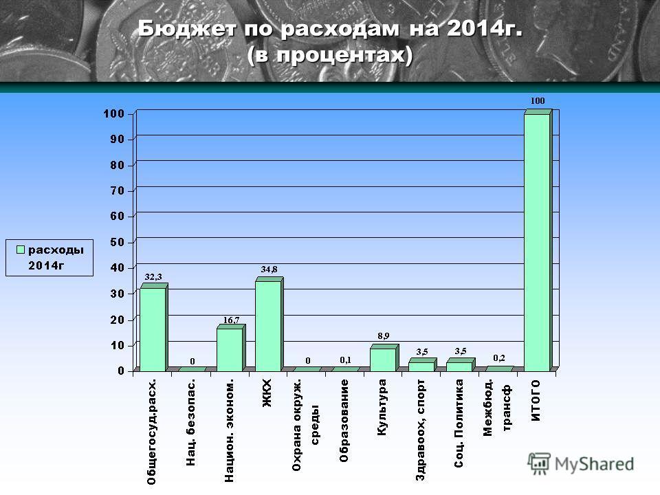 Бюджет по расходам на 2014 г. (в процентах)