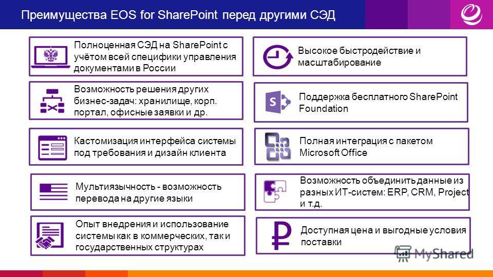 Преимущества EOS for SharePoint перед другими СЭД Высокое быстродействие и масштабирование Возможность решения других бизнес-задач: хранилище, корп. портал, офисные заявки и др. Поддержка бесплатного SharePoint Foundation Опыт внедрения и использован