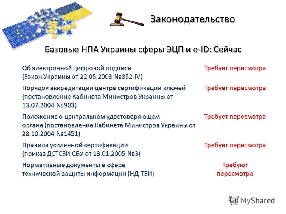 Законодательство Об электронной цифровой подписи (Закон Украины от 22.05.2003 852-IV) Требует пересмотра Порядок аккредитации центра сертификации ключей (постановление Кабинета Министров Украины от 13.07.2004 903) Требует пересмотра Положение о центр
