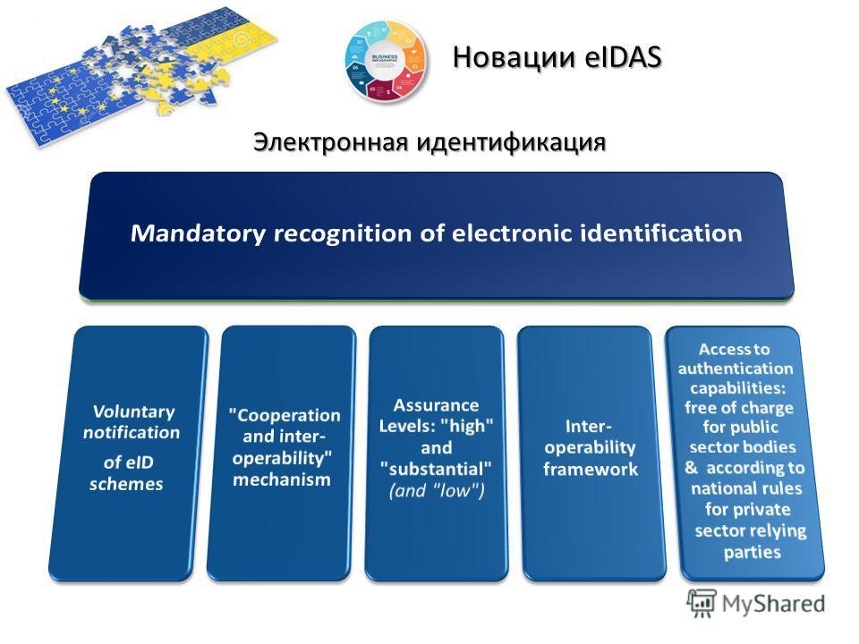 Новации eIDAS Электронная идентификация