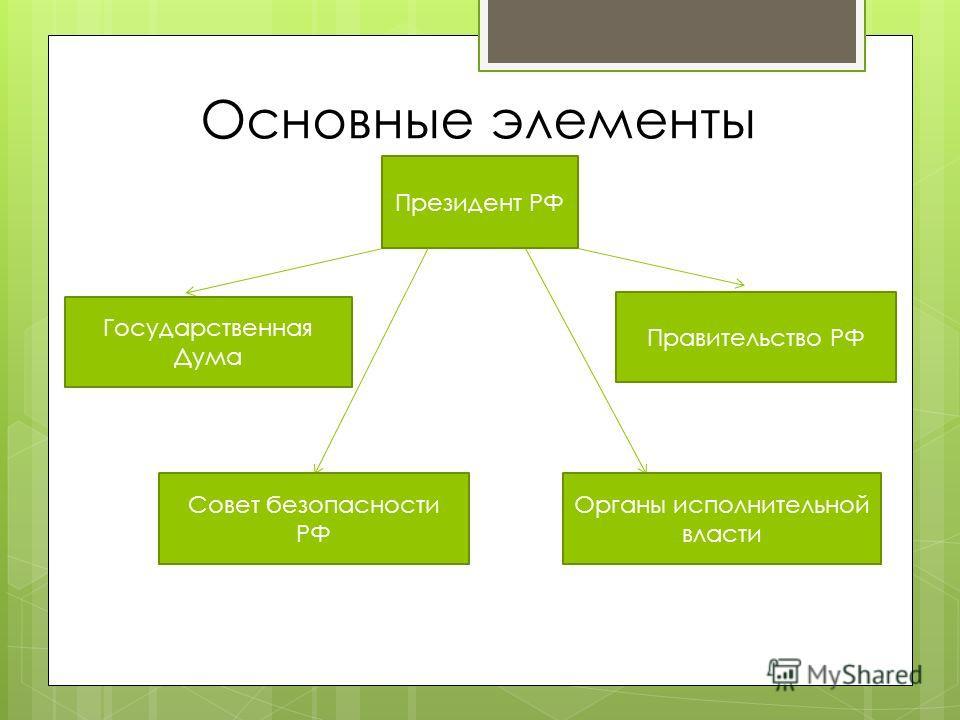 Основные элементы Президент РФ Государственная Дума Правительство РФ Совет безопасности РФ Органы исполнительной власти