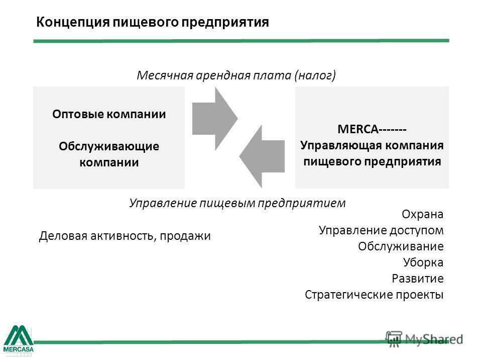 Концепция пищевого предприятия Оптовые компании Обслуживающие компании MERCA------- Управляющая компания пищевого предприятия Месячная арендная плата (налог) Охрана Управление доступом Обслуживание Уборка Развитие Стратегические проекты Деловая актив