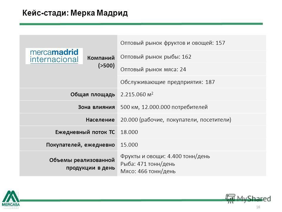 16 Кейс-стади: Мерка Мадрид Компаний (>500) Оптовый рынок фруктов и овощей: 157 Оптовый рынок рыбы: 162 Оптовый рынок мяса: 24 Обслуживающие предприятия: 187 Общая площадь 2.215.060 м 2 Зона влияния 500 км, 12.000.000 потребителей Население 20.000 (р