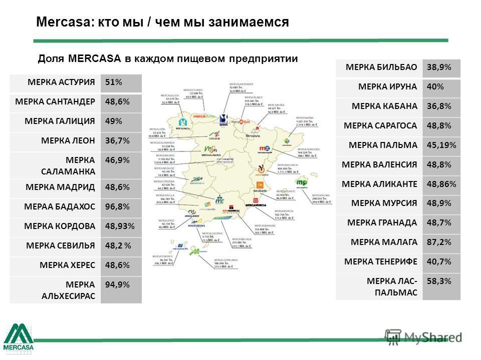 Mercasa: кто мы / чем мы занимаемся МЕРКА АСТУРИЯ51% МЕРКА САНТАНДЕР48,6% МЕРКА ГАЛИЦИЯ49% МЕРКА ЛЕОН36,7% МЕРКА САЛАМАНКА 46,9% МЕРКА МАДРИД48,6% МЕРАА БАДАХОС96,8% МЕРКА КОРДОВА48,93% МЕРКА СЕВИЛЬЯ48,2 % МЕРКА ХЕРЕС48,6% МЕРКА АЛЬХЕСИРАС 94,9% МЕРК