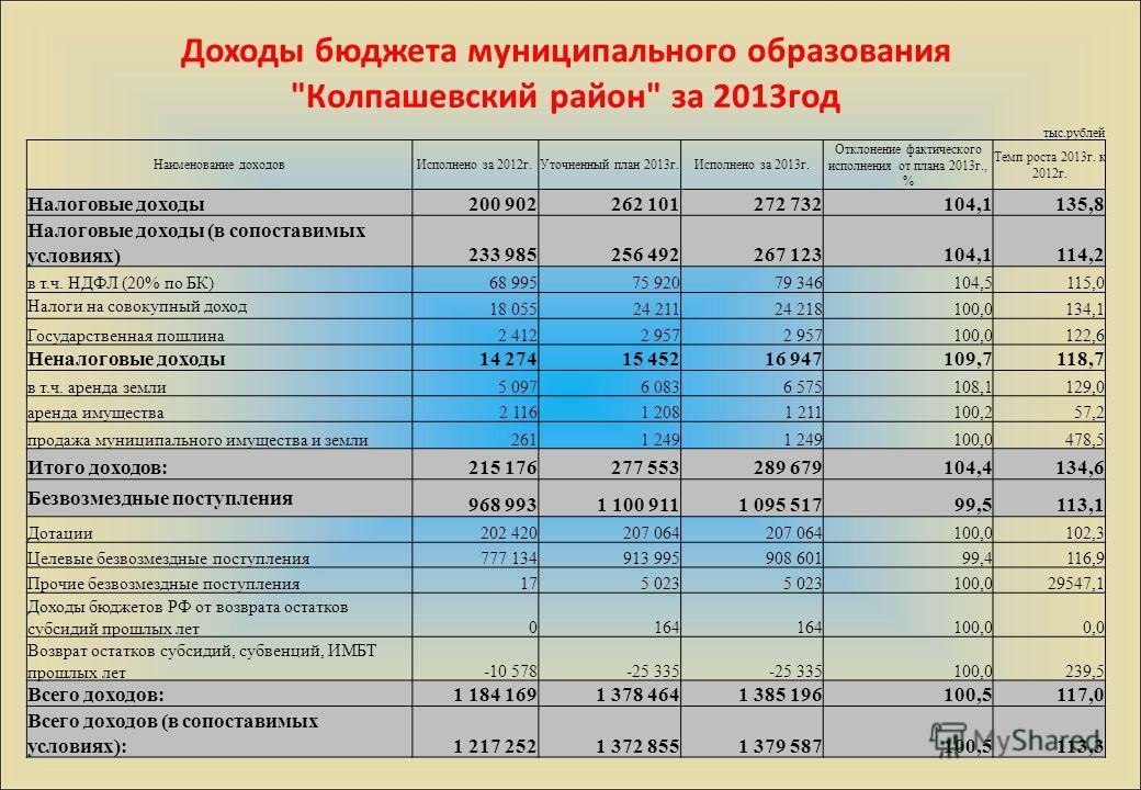 Доходы бюджета муниципального образования