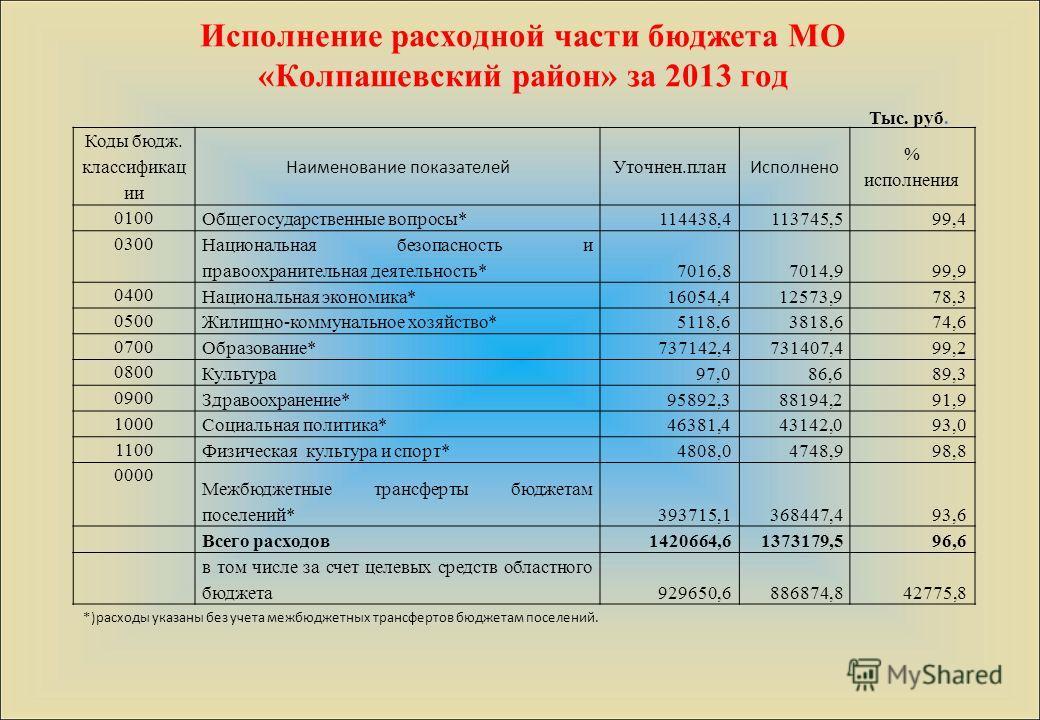 Исполнение расходной части бюджета МО «Колпашевский район» за 2013 год Коды бюдж. классификац ии Наименование показателей Уточнен.план Исполнено % исполнения 0100 Общегосударственные вопросы*114438,4113745,599,4 0300 Национальная безопасность и право