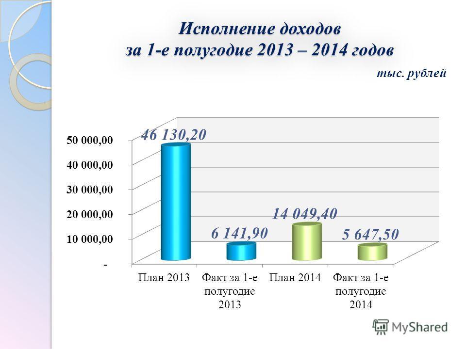 Исполнение доходов за 1-е полугодие 2013 – 2014 годов тыс. рублей