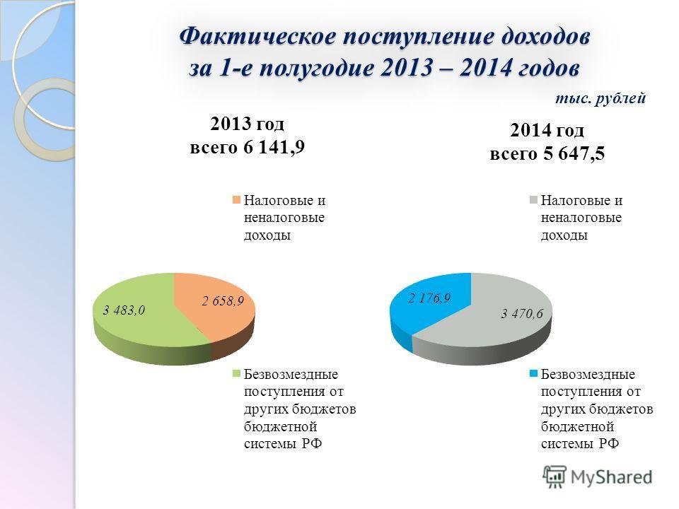 Фактическое поступление доходов за 1-е полугодие 2013 – 2014 годов тыс. рублей