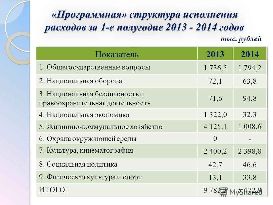 «Программная» структура исполнения расходов за 1-е полугодие 2013 - 2014 годов тыс. рублей