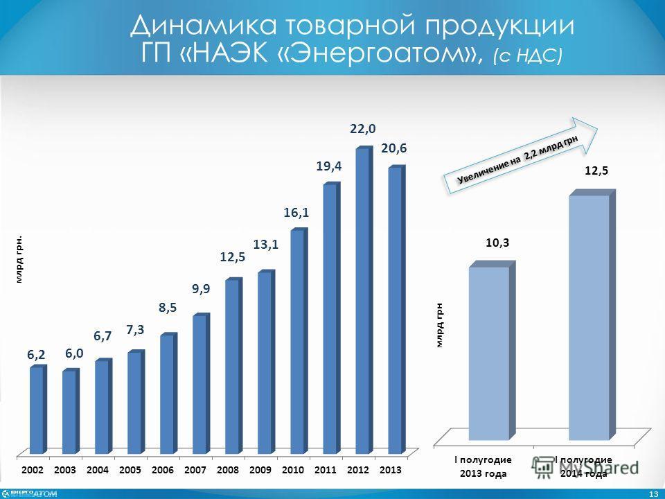 Динамика товарной продукции ГП «НАЭК «Энергоатом», (с НДС) 13 Увеличение на 2,2 млрд грн млрд грн