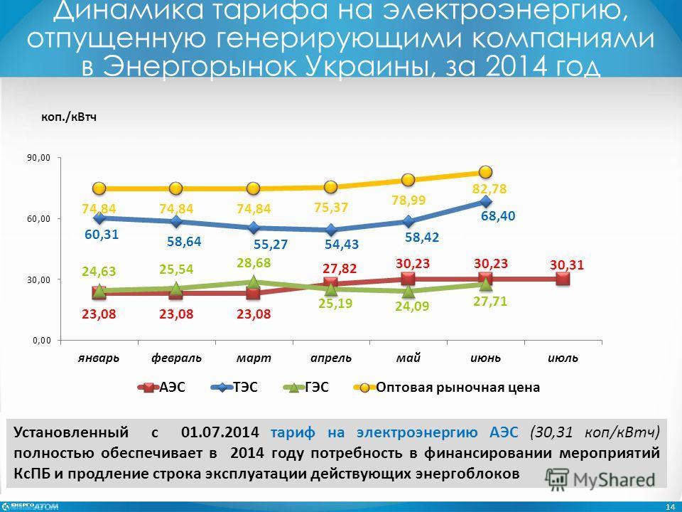 Динамика тарифа на электроэнергию, отпущенную генерирующими компаниями в Энергорынок Украины, за 2014 год 14 Установленный с 01.07.2014 тариф на электроэнергию АЭС (30,31 коп/к Втч) полностью обеспечивает в 2014 году потребность в финансировании меро