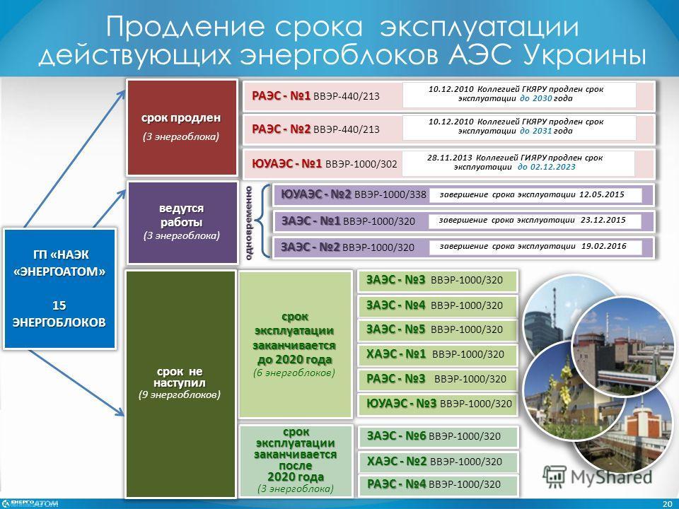 ЗАЭС - 3 ЗАЭС - 3 ВВЭР-1000/320 ЗАЭС - 4 ЗАЭС - 4 ВВЭР-1000/320 ЗАЭС - 5 ЗАЭС - 5 ВВЭР-1000/320 ХАЭС - 1 ХАЭС - 1 ВВЭР-1000/320 РАЭС - 3 РАЭС - 3 ВВЭР-1000/320 ЗАЭС - 6 ЗАЭС - 6 ВВЭР-1000/320 ХАЭС - 2 ХАЭС - 2 ВВЭР-1000/320 РАЭС - 4 РАЭС - 4 ВВЭР-100