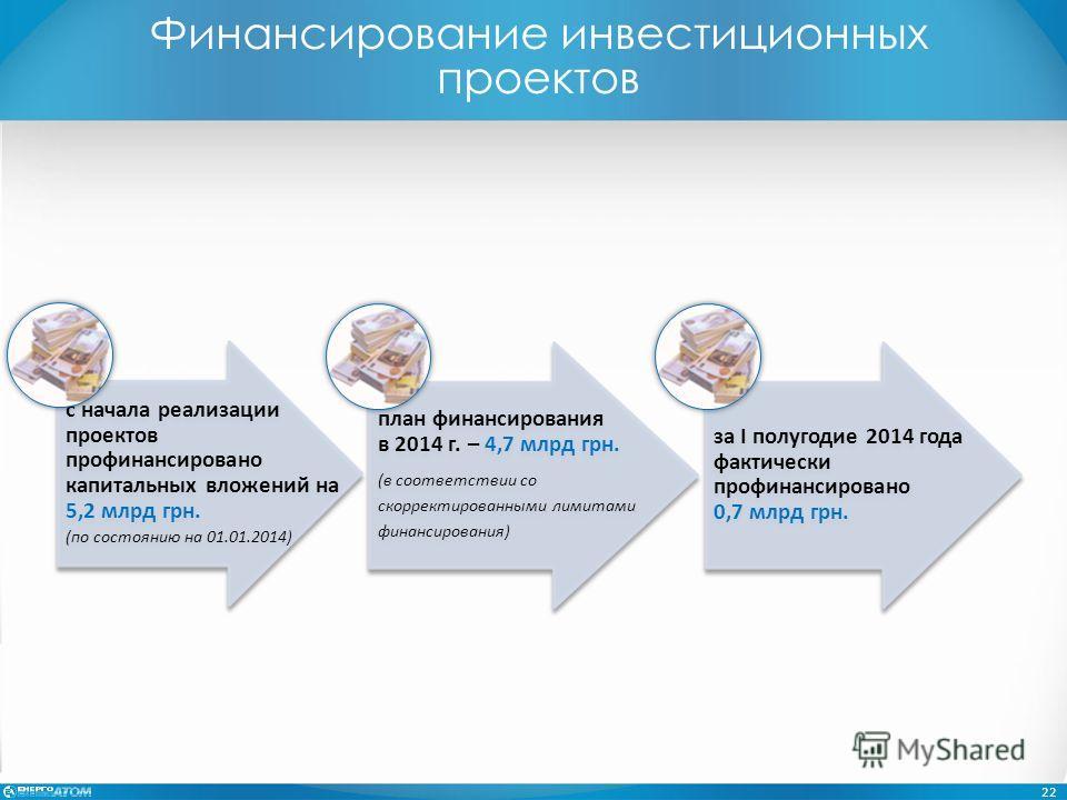 Финансирование инвестиционных проектов 22 с начала реализации проектов профинансировано капитальных вложений на 5,2 млрд грн. (по состоянию на 01.01.2014) за I полугодие 2014 года фактически профинансировано 0,7 млрд грн. план финансирования в 2014 г