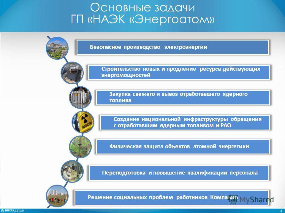 Безопасное производство электроэнергии Строительство новых и продление ресурса действующих энергомощностей Закупка свежего и вывоз отработавшего ядерного топлива Создание национальной инфраструктуры обращения с отработавшим ядерным топливом и РАО Физ
