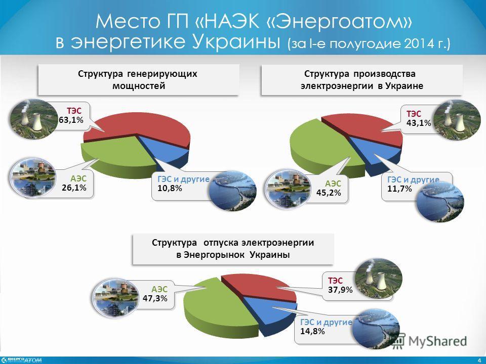 Место ГП «НАЭК «Энергоатом» в энергетике Украины (за І-е полугодие 2014 г.) Структура производства электроэнергии в Украине Структура генерирующих мощностей ГЭС и другие 11,7% ГЭС и другие 11,7% АЭС 45,2% АЭС 45,2% ТЭС 43,1% ТЭС 43,1% АЭС 47,3% АЭС 4