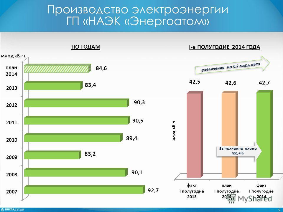Производство электроэнергии ГП «НАЭК «Энергоатом» млрд к Втч ПО ГОДАМ 5 млрд к Втч І-е ПОЛУГОДИЕ 2014 ГОДА Выполнение плана 100,4% Выполнение плана 100,4% увеличение на 0,2 млрд к Втч