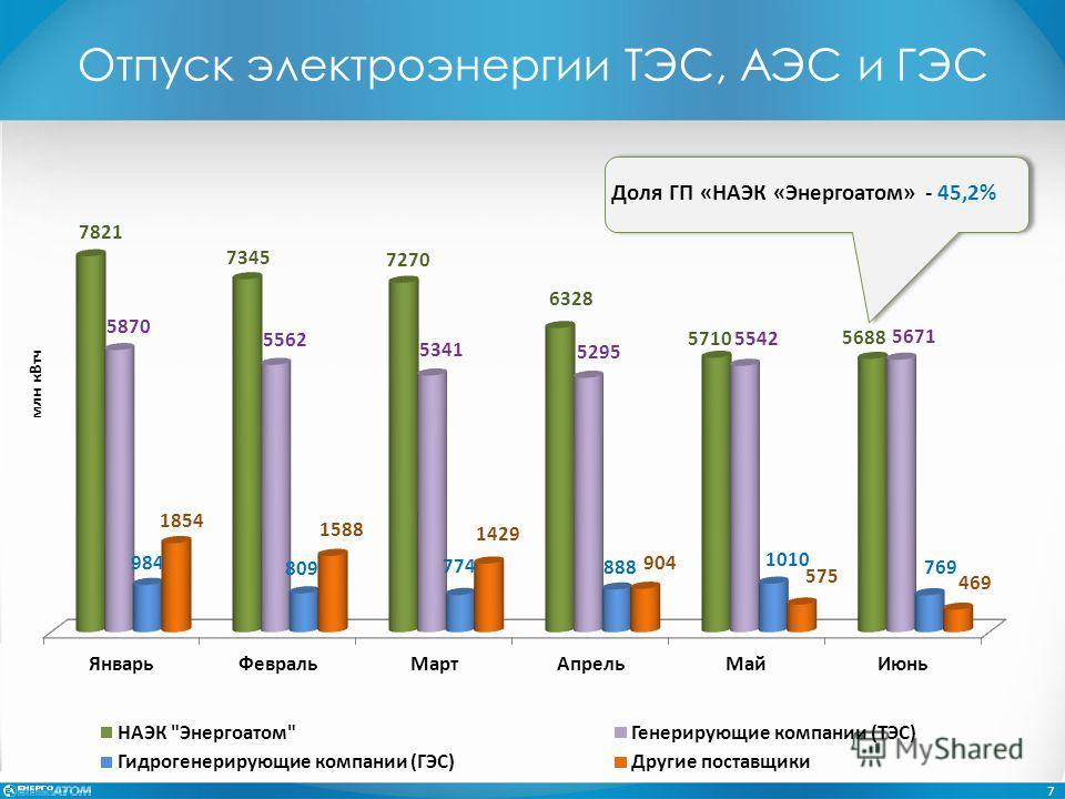 Отпуск электроэнергии ТЭС, АЭС и ГЭС 7 Доля ГП «НАЭК «Энергоатом» - 45,2% млн к Втч