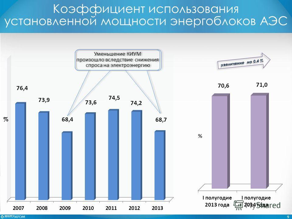 Коэффициент использования установленной мощности энергоблоков АЭС Уменьшение КИУМ произошло вследствие снижения спроса на электроэнергию % 9 увеличение на 0,4 %