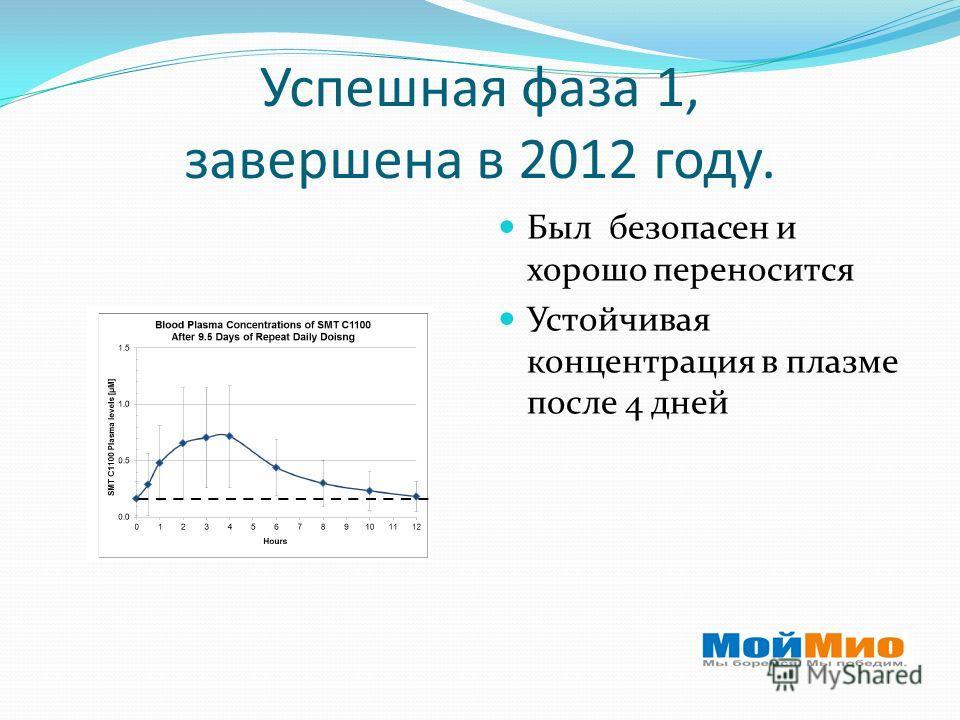 Успешная фаза 1, завершена в 2012 году. Был безопасен и хорошо переносится Устойчивая концентрация в плазме после 4 дней