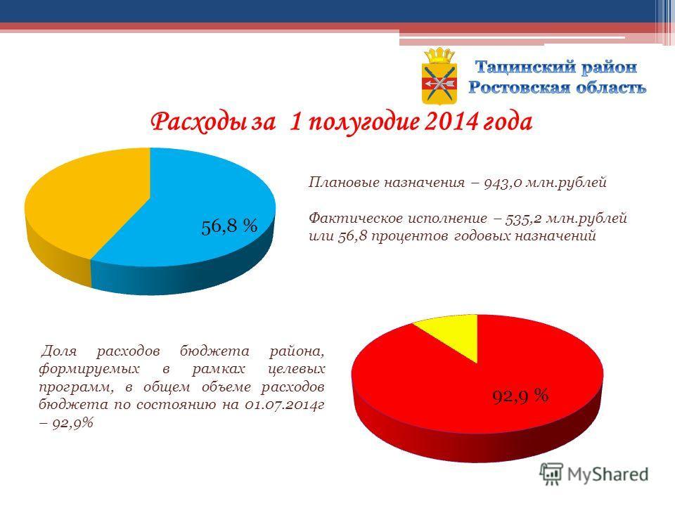 Расходы за 1 полугодие 2014 года Плановые назначения – 943,0 млн.рублей Фактическое исполнение – 535,2 млн.рублей или 56,8 процентов годовых назначений Доля расходов бюджета района, формируемых в рамках целевых программ, в общем объеме расходов бюдже