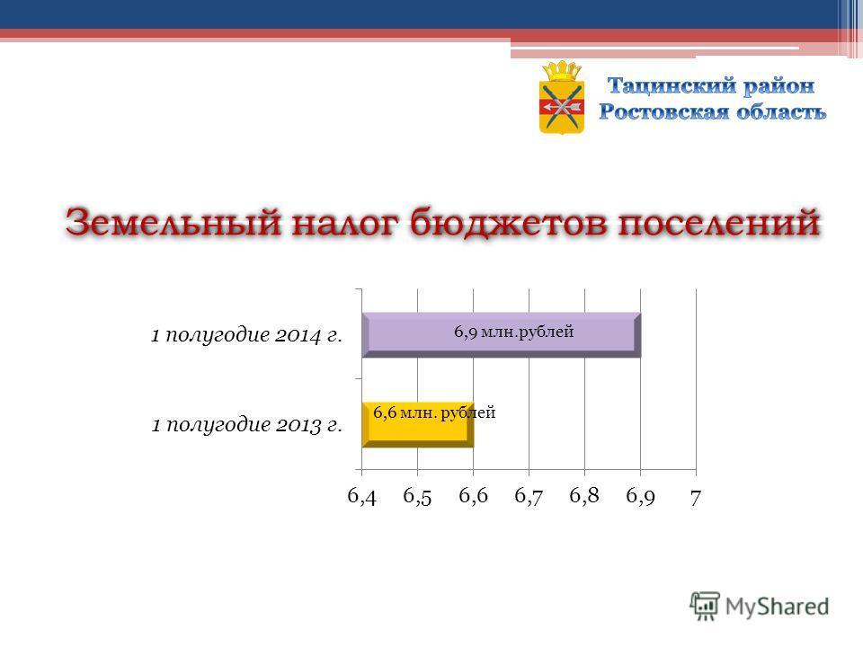 Земельный налог бюджетов поселений
