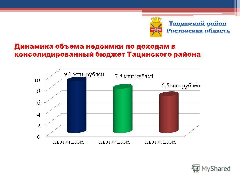 Динамика объема недоимки по доходам в консолидированный бюджет Тацинского района