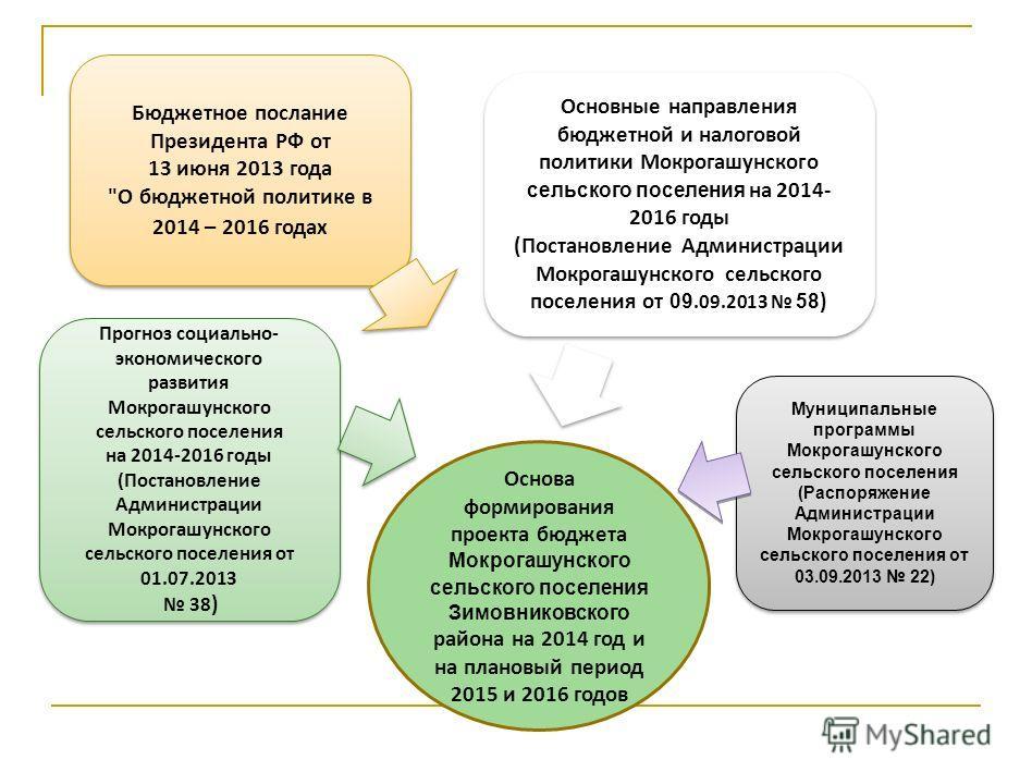 Основа формирования проекта бюджета Мокрогашунского сельского поселения Зимовниковского района на 2014 год и на плановый период 2015 и 2016 годов Бюджетное послание Президента РФ от 13 июня 2013 года
