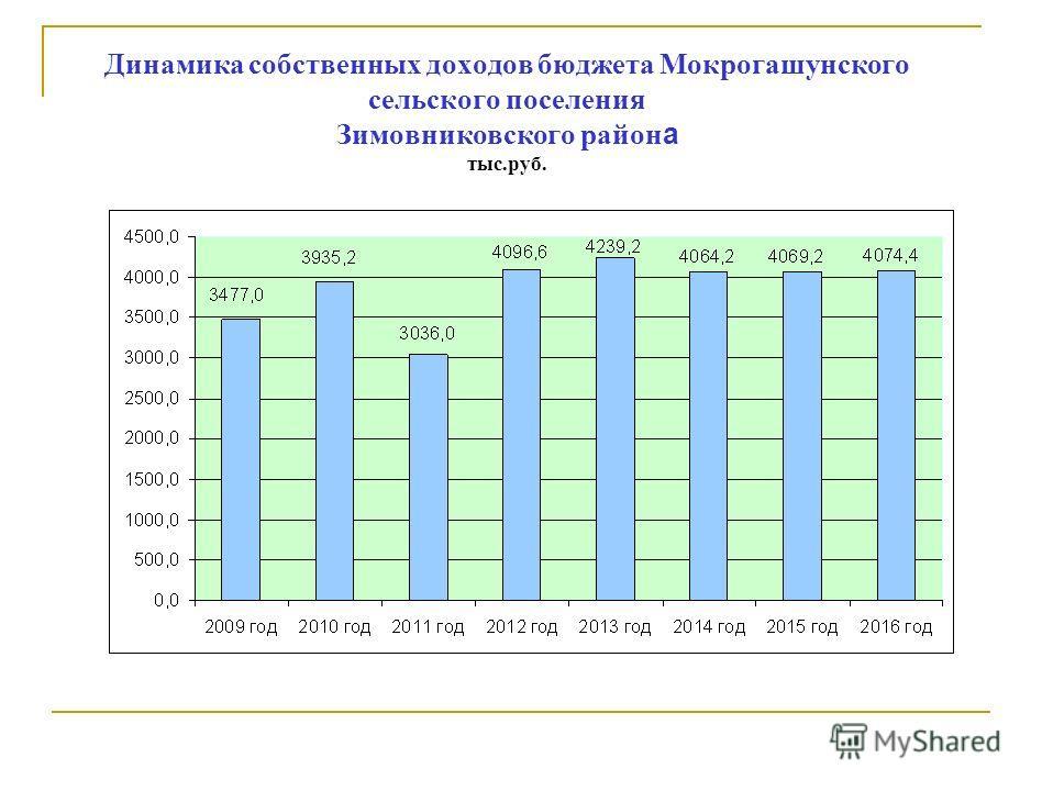 Динамика собственных доходов бюджета Мокрогашунского сельского поселения Зимовниковского район а тыс.руб.