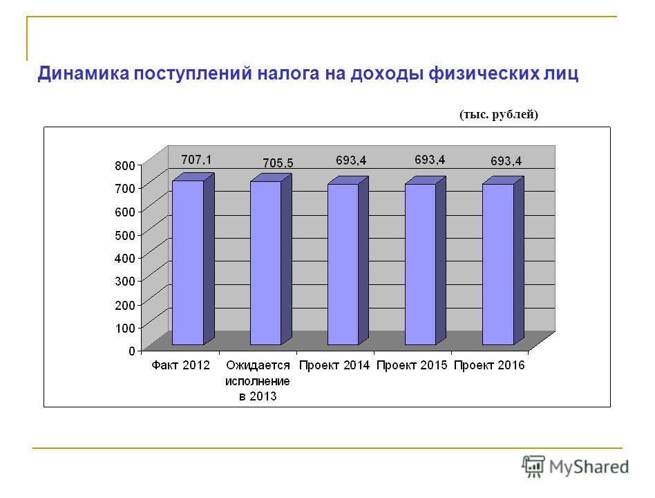 Динамика поступлений налога на доходы физических лиц (тыс. рублей)