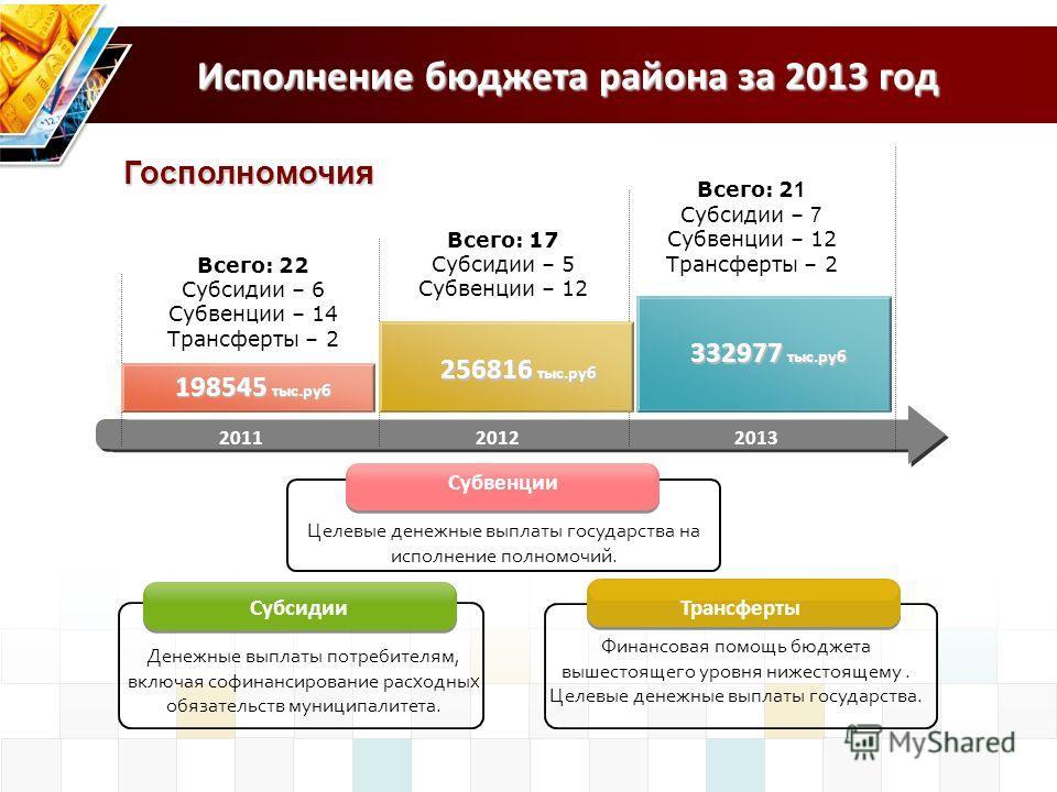 201120122013 Всего: 22 Субсидии – 6 Субвенции – 14 Трансферты – 2 198545 тыс.руб Субсидии Субвенции Денежные выплаты потребителям, включая софинансирование расходных обязательств муниципалитета. 256816 тыс.руб 332977 тыс.руб Всего: 17 Субсидии – 5 Су