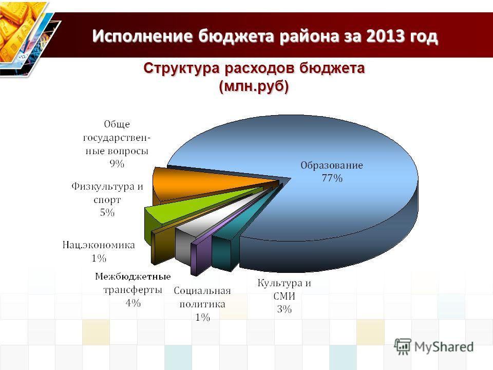 Исполнение бюджета района за 2013 год Структура расходов бюджета (млн.руб)