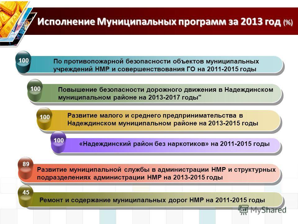 Исполнение Муниципальных программ за 2013 год (%) По противопожарной безопасности объектов муниципальных учреждений НМР и совершенствования ГО на 2011-2015 годы Развитие муниципальной службы в администрации НМР и структурных подразделениях администра