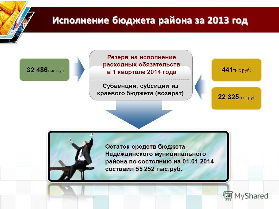 Исполнение бюджета района за 2013 год Резерв на исполнение расходных обязательств в 1 квартале 2014 года Субвенции, субсидии из краевого бюджета (возврат) 441 тыс.руб. 32 486 тыс.руб. Остаток средств бюджета Надеждинского муниципального района по сос