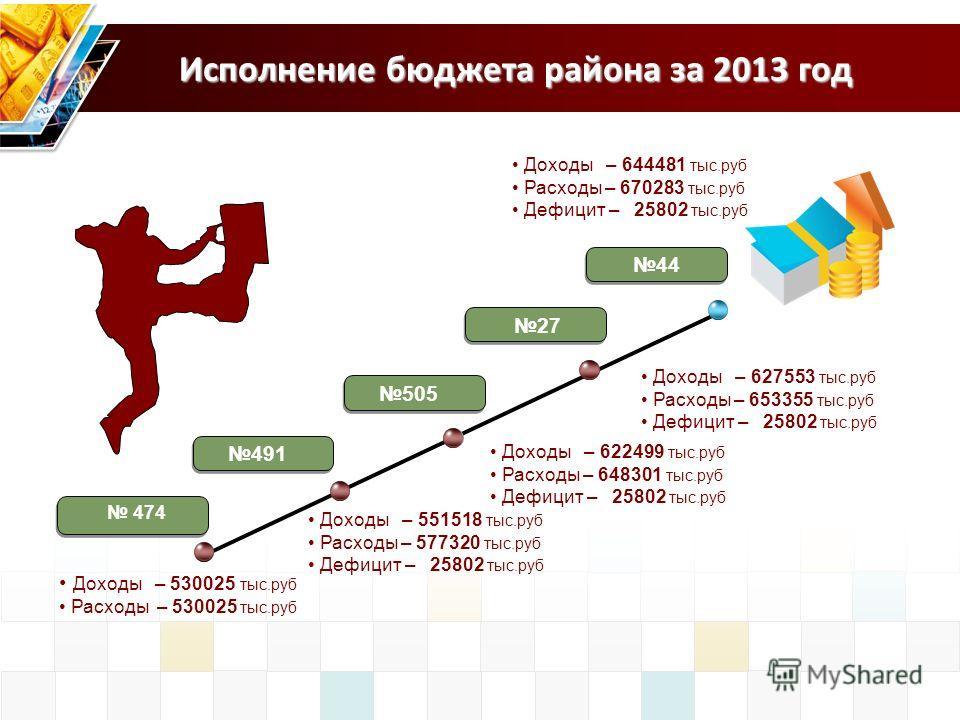 Исполнение бюджета района за 2013 год 474 491 27 Доходы – 530025 тыс.руб Расходы – 530025 тыс.руб 44 505 Доходы – 551518 тыс.руб Расходы – 577320 тыс.руб Дефицит – 25802 тыс.руб Доходы – 622499 тыс.руб Расходы – 648301 тыс.руб Дефицит – 25802 тыс.руб