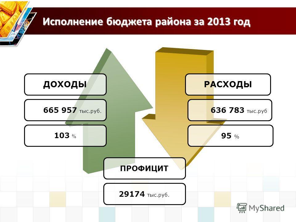 ДОХОДЫ 103 % РАСХОДЫ 95 % Исполнение бюджета района за 2013 год ПРОФИЦИТ 665 957 тыс.руб. 636 783 тыс.руб 29174 тыс.руб.