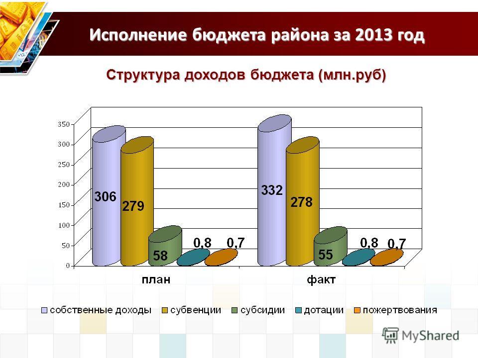 Исполнение бюджета района за 2013 год Структура доходов бюджета (млн.руб)
