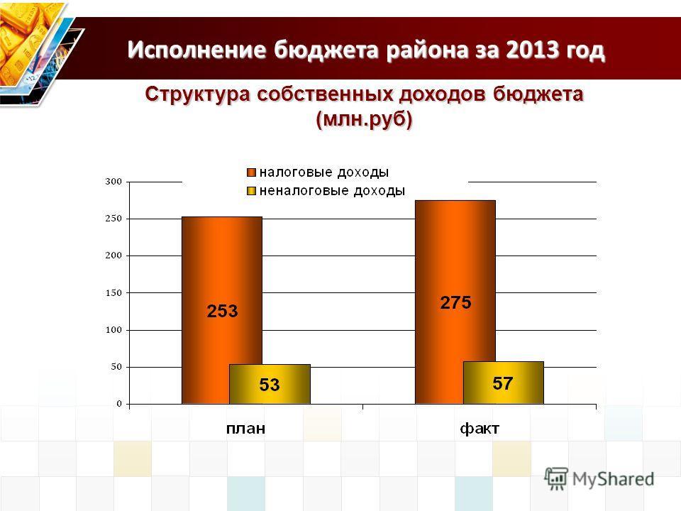 Исполнение бюджета района за 2013 год Структура собственных доходов бюджета (млн.руб)