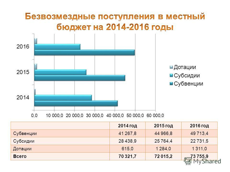 2014 год 2015 год 2016 год Субвенции 41 267,844 966,849 713,4 Субсидии 28 438,925 764,422 731,5 Дотации 615,01 284,01 311,0 Всего 70 321,772 015,273 755,9