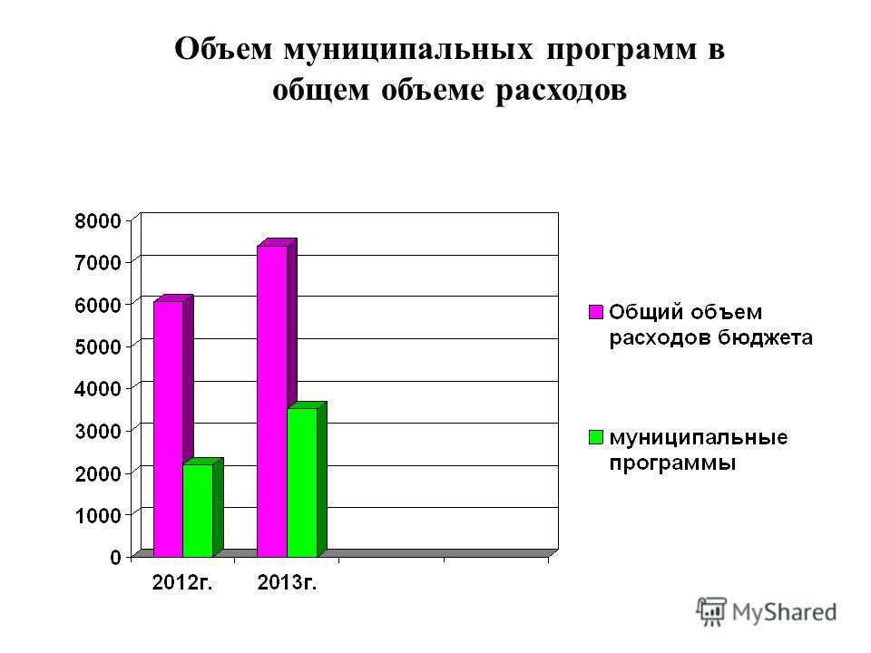 Объем муниципальных программ в общем объеме расходов