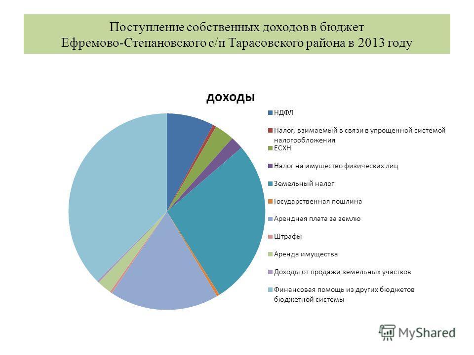 Поступление собственных доходов в бюджет Ефремово-Степановского с/п Тарасовского района в 2013 году