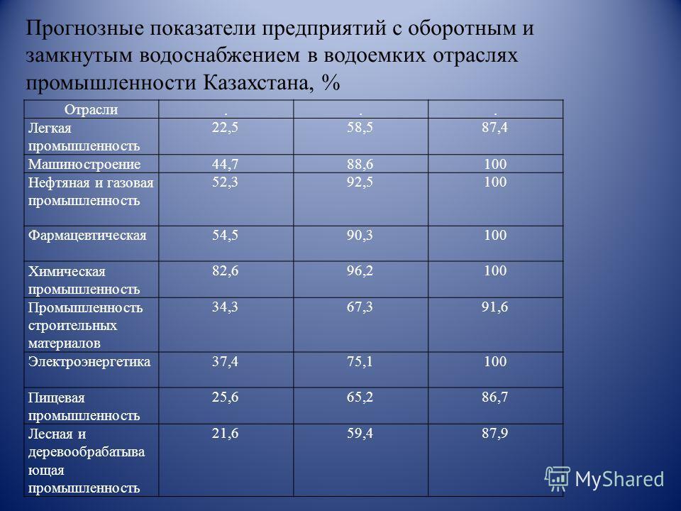 Отрасли... Легкая промышленность 22,558,587,4 Машиностроение 44,788,6100 Нефтяная и газовая промышленность 52,392,5100 Фармацевтическая 54,590,3100 Химическая промышленность 82,696,2100 Промышленность строительных материалов 34,367,391,6 Электроэнерг