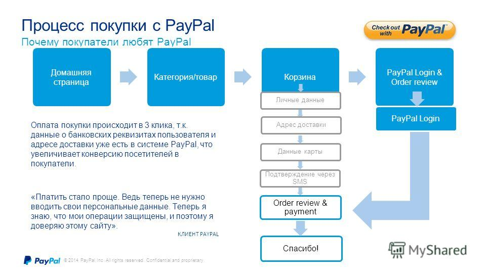© 2014 PayPal Inc. All rights reserved. Confidential and proprietary. Простота Удобство 5 Процесс покупки с PayPal Почему покупатели любят PayPal Домашняя страница Категория/товар Корзина PayPal Login & Order review Личные данные Адрес доставки Данны