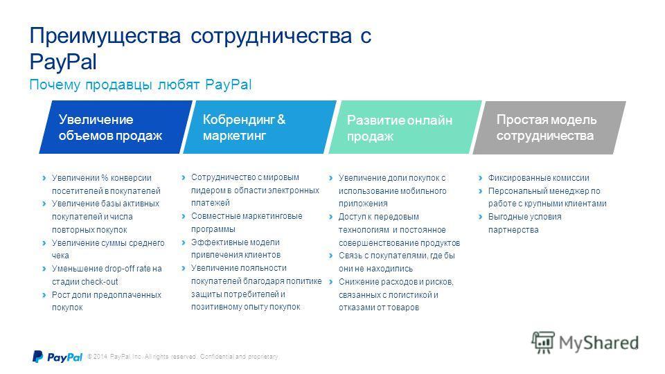 © 2014 PayPal Inc. All rights reserved. Confidential and proprietary. 6 Преимущества сотрудничества с PayPal Почему продавцы любят PayPal Увеличение объемов продаж Увеличении % конверсии посетителей в покупателей Увеличение базы активных покупателей